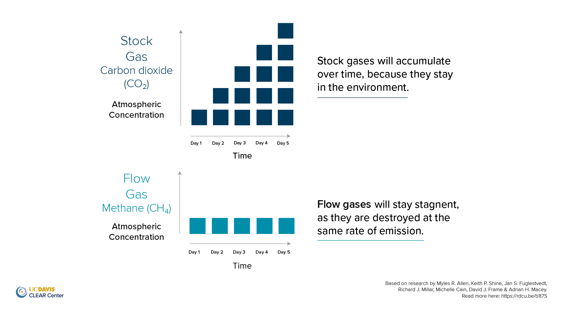 Photo of blocks stockpiling to represent stock gas and photo of blocks in a constant to represent flow gas