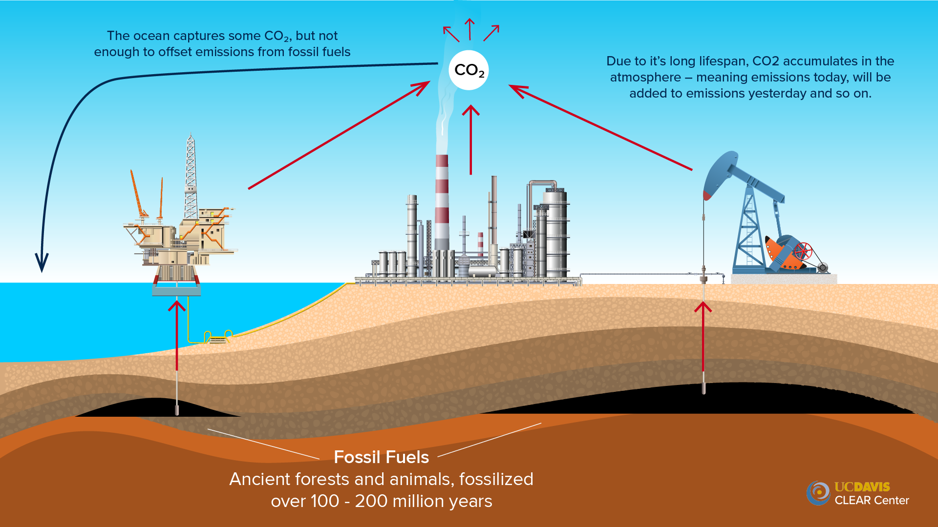 Fossil Fuel Extraction CO2
