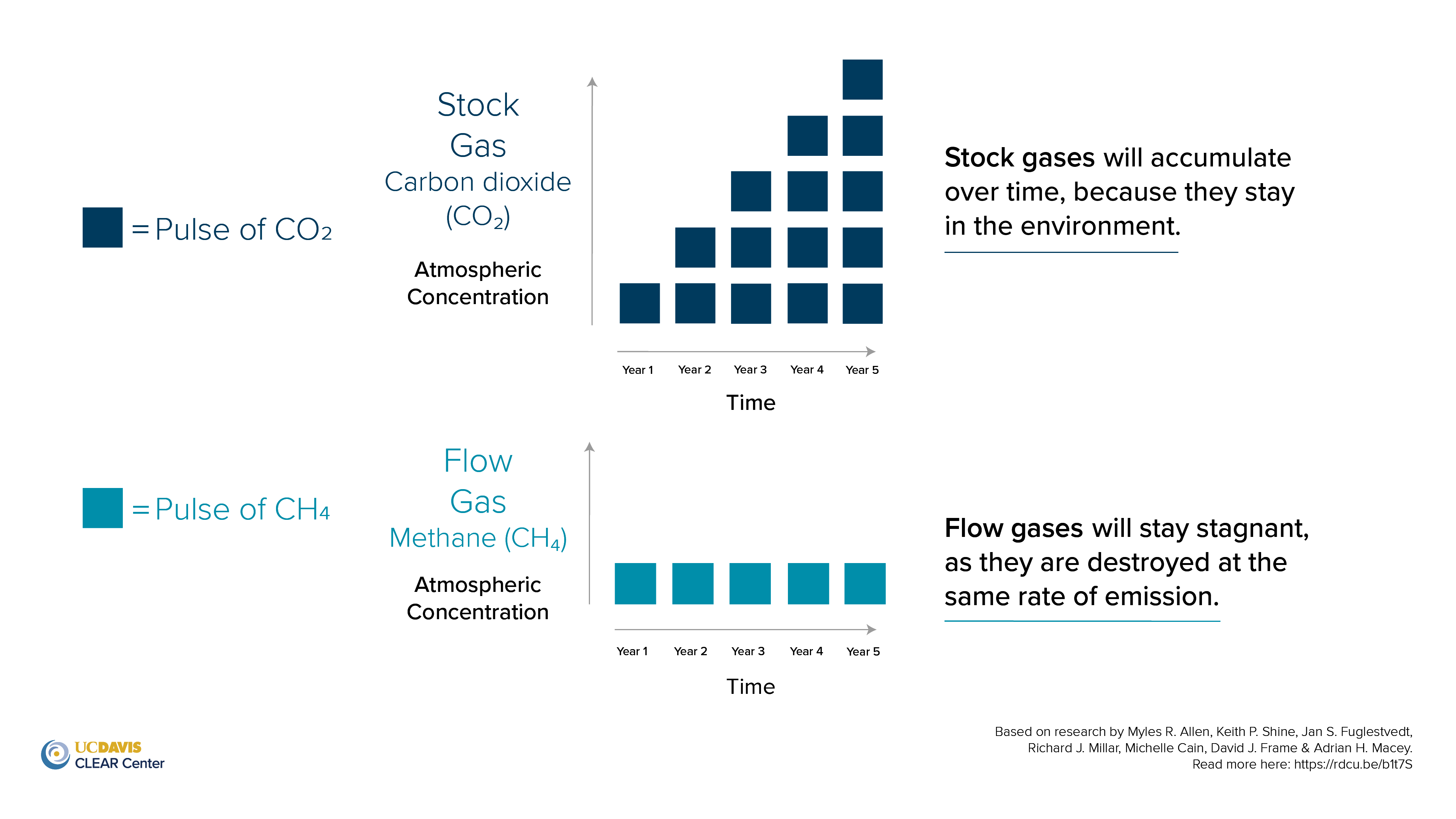 CLEAR Center Stock vs. Flow graphic