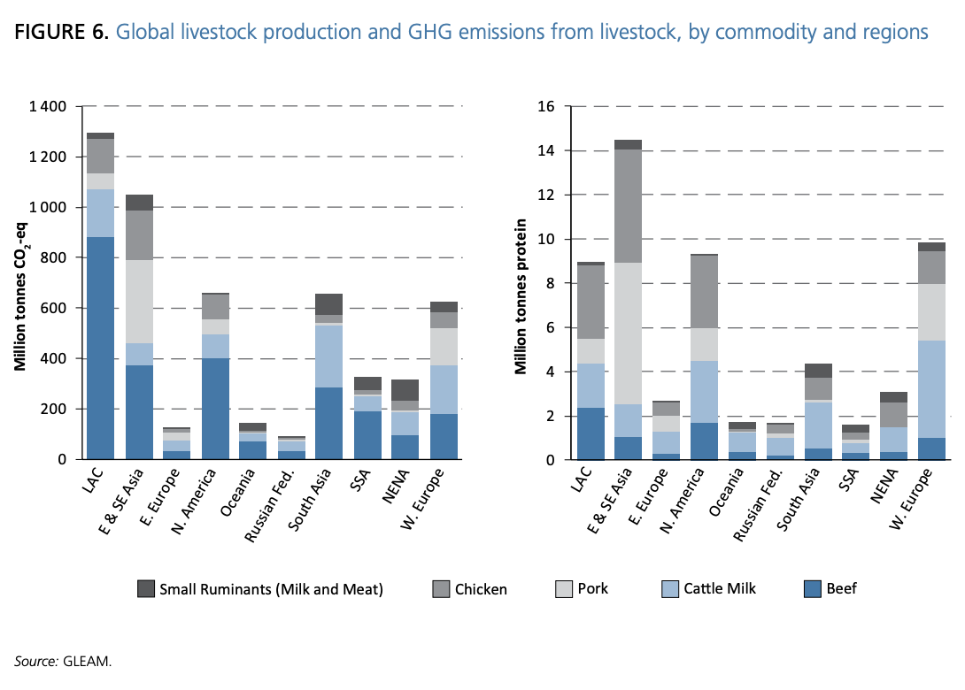 Global emissions statistics from livestock by commodity and region.