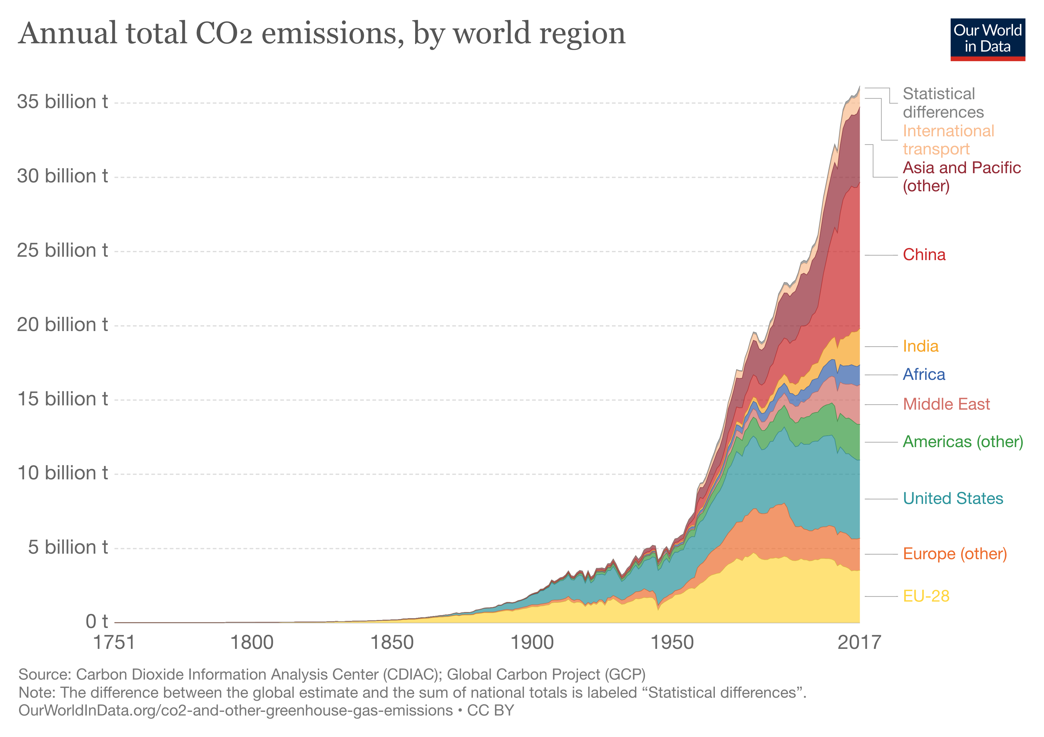 Annual CO2 emissions by region
