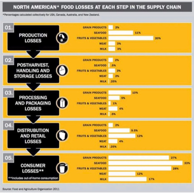 North American Food Losses CLEAR Center
