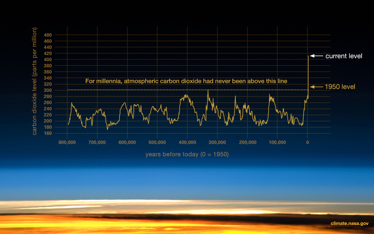 NASA-CO2-Levels