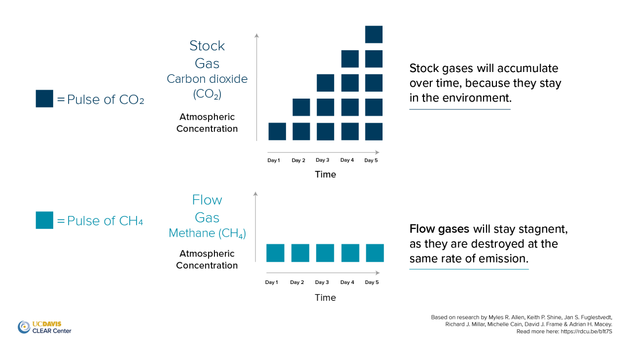 stock-vs-flow-gas